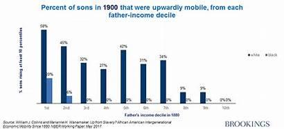Mobility War Gap Civil Economic Century Low