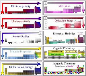 481 Best Images About Periodic Table On Pinterest