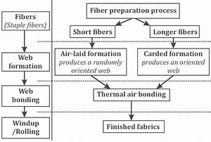 Manufacturing Process Of Non