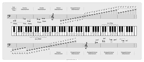 notation musik