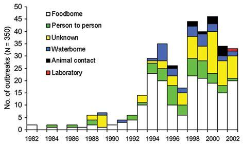 Epidemiology Of Escherichia Coli O157