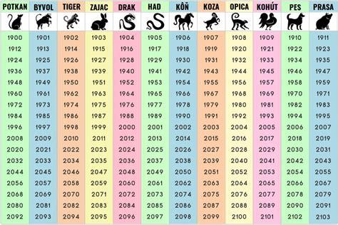 velky cinsky horoskop vase cinske znamenie odvodene od datumu vasho