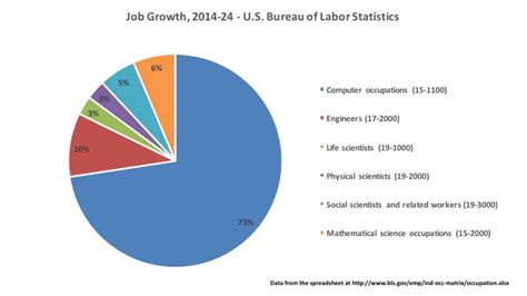 the bureau of labor statistics allen where are the stem 2014 2024