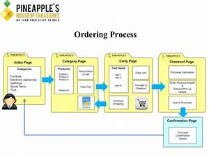 Final Paper Outline Pineapples House Of Treasures V3  6