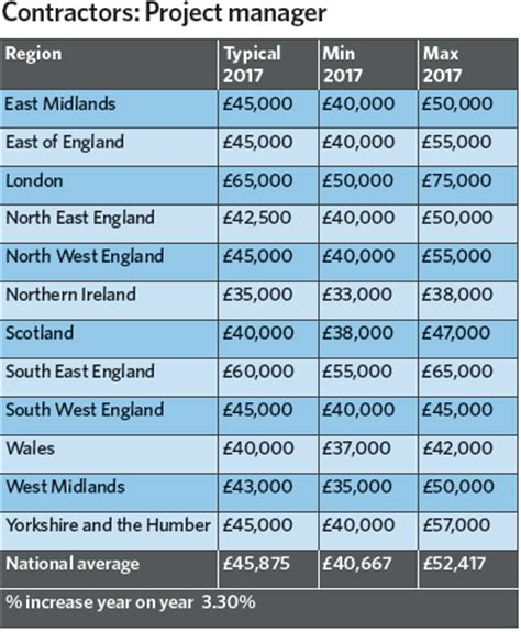 Cad Careers Salaries by Building Services Salary Survey 2017 Cibse Journal