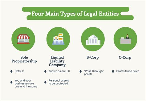 Skip The Legal Fees, Forming A Business Is Easier Than You