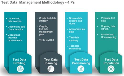 End-to-end Test Data Management Services