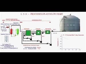 Lng Plant Flow Chart