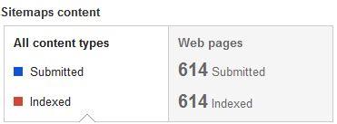 Mengapa Google Indeks Hanya 26 Artikel Dari Sitemap