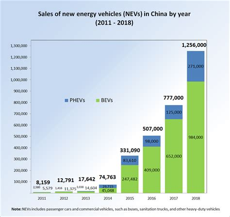 ev revolution depend  china