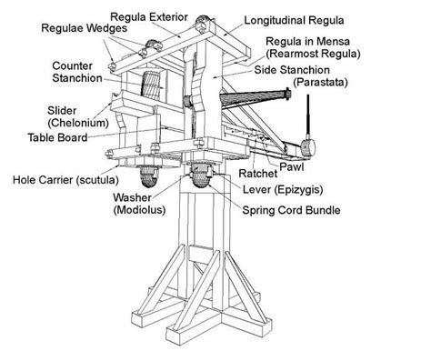 Ancient Greek Artillery Technology From Catapults The