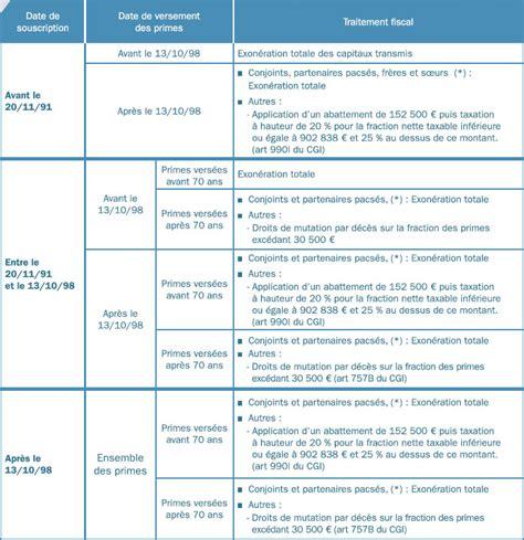 fiscalit 233 assurance vie d 233 c 232 s les taux bancaires