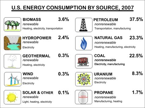 What Is Energy? Types Of Energy