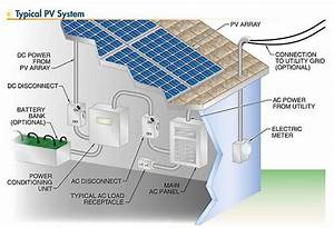 Solar Photovoltaic Systems - Overview of the Main ...