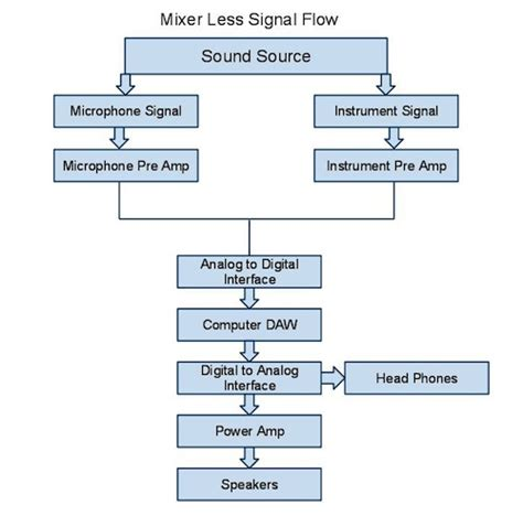 signal flow signature sound