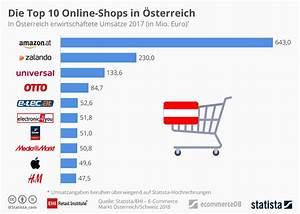 Beliebte Online Shops : infografik die top 10 online shops in sterreich statista ~ Yasmunasinghe.com Haus und Dekorationen