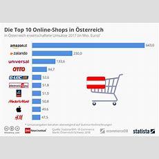 Infografik Die Top 10 Onlineshops In Österreich Statista