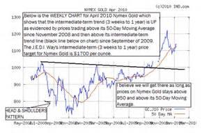 Live Nymex Crude Oil Price Chart Nymex Gold Quote Karamba