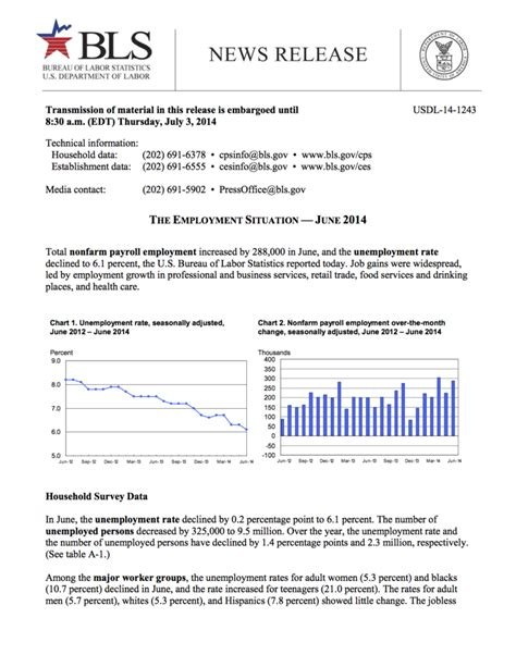 bureau of labor statistics careers employment in food services and places by 33 000 in june the employment