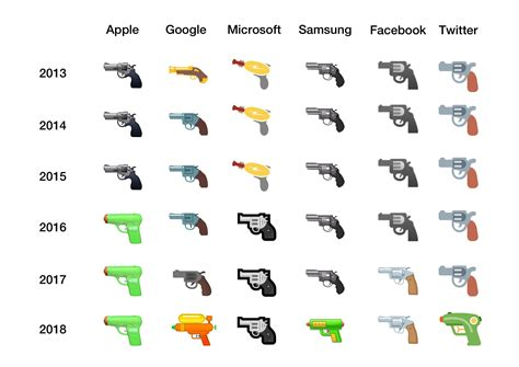 What Happened To The Gun Emoji? Only 1 Company Still Uses