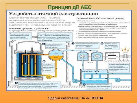 Принцип роботи та конструкція ядерного реактора . Огляди гаджетів техніки і мобільних технологій