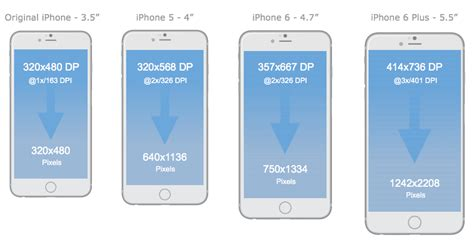 compare phone sizes comparing design workflows for ios and android