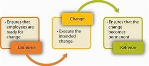Managing Change And Resistance To Change