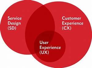 Ux 101  Understanding User Experience  Customer Experience