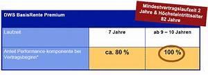 Rürup Rente Berechnen : dws basis rente premium anlagekonzept der r rup rente ~ Themetempest.com Abrechnung