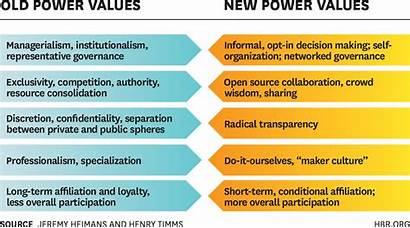 Power Values Leadership Leader Understanding Hbr Means