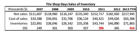 Tile Shop Holdings Annual Report by Bronte Capital Tile Shop Holdings And The Gotham Hit