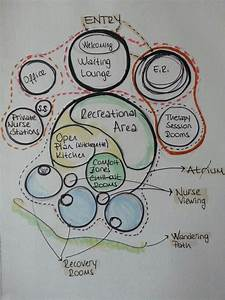 Psychiatric Center Bubble Diagram