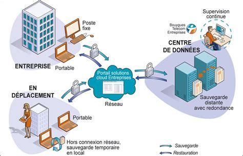 si鑒e de bouygues telecom bouygues telecom cloud priorité à la simplicité silicon