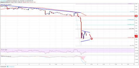 Percentage price changes for the day, week, month and year. Ethereum Classic Price Analysis: ETC/USD Tumbles To New 2018 Low | Bitcoin, Analysis, Bitcoin price