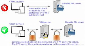 How To Install And Configure Openvpn Server With Linux And Windows Clients In Rhel  Centos 7