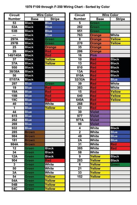 need the color code wiring chart somebody made posted plz