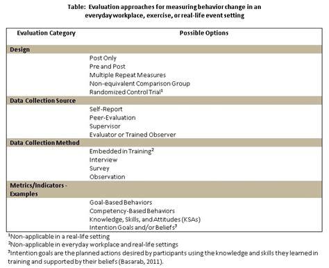 kirkpatrick level  behavior evaluation strategies