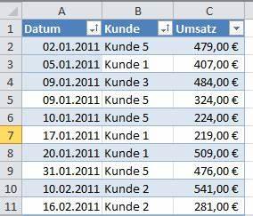 Excel Tabelle Berechnen : kumulierte monatswerte mit einer pivottable in excel ermitteln it service ruhr ~ Themetempest.com Abrechnung