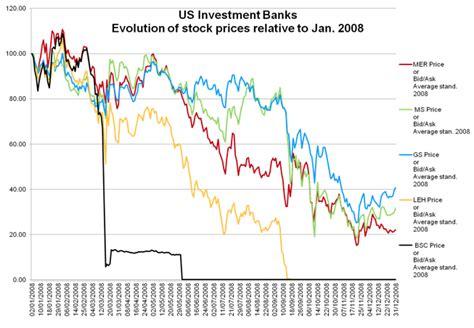 anomalous trading prior  lehmans failure vox cepr policy portal