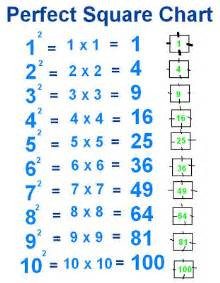 Perfect Square Chart Worksheet