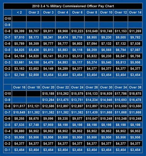 united states military pay charts army air force navy marines officers  ncos pay