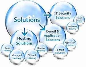 What Is A Technology Solutions Company
