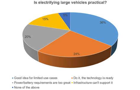 Large Electric Vehicles by This Week S Poll Are Large Electric Vehicles Practical