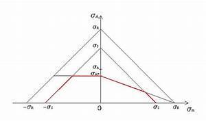 Haighdiagram  U2013 Wikipedia