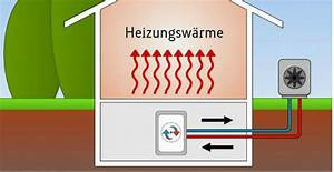 Luft Luft Wärmepumpe Nachteile : luft wasser w rmepumpe erzeugt heizungsw rme ~ Watch28wear.com Haus und Dekorationen