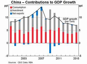 The Economic Transition in China | Speeches | RBA