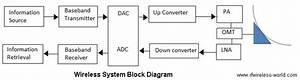 Wireless System Block Diagram