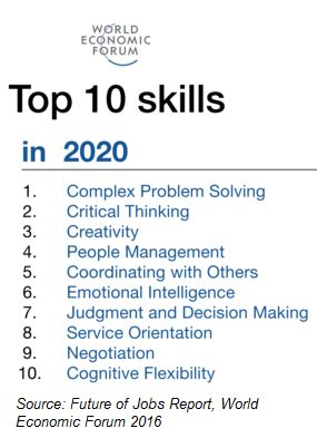What Are Some Exles Of Skills For A Resume by Are Your Students Prepared For The Wef S Quot 4th Industrial