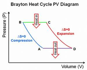 Solved  The Heat Cycle Represented In The Following Pv Dia