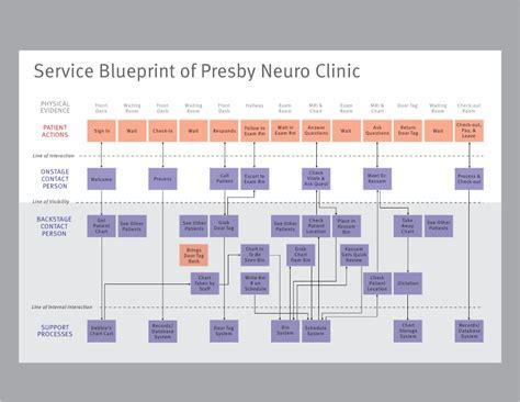 upmc neuro clinic service design